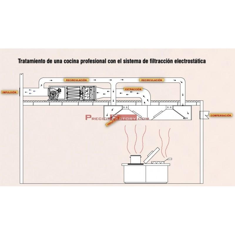 Extractor de ba o sin salida al exterior for Salida de humos campana extractora